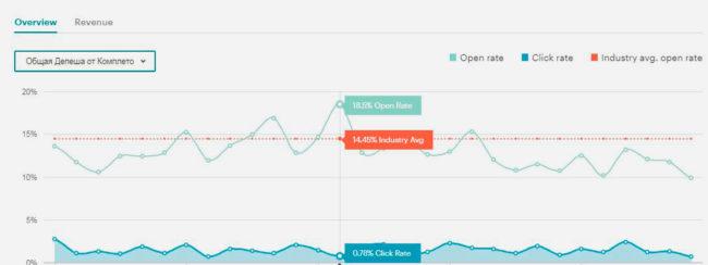 Анализ эффективности контента: какие kpi ставить контент-маркетологу?