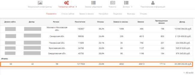 Генератор уникальных сайтов для сети региональных дилеров 3 000+