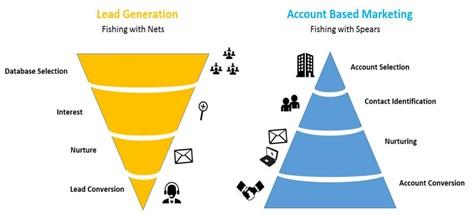 Зачем вашему бизнесу ABM-маркетинг?