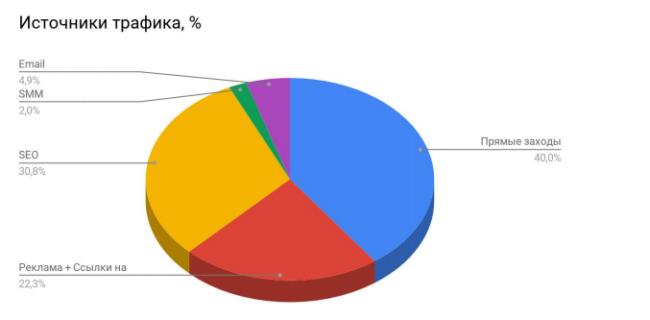 Исследование. Как банки получают клиентов из интернета