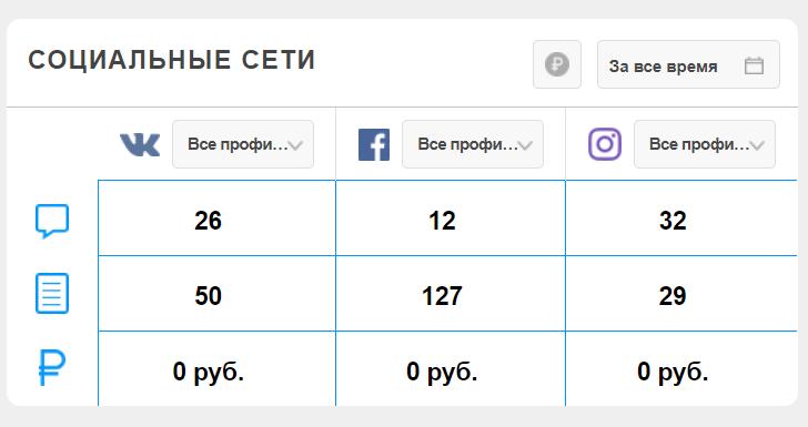Socsale. CRM-система продаж в социальных сетях