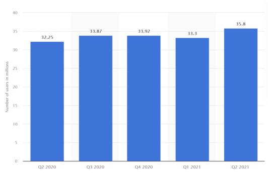 Среднемесячное количество пользователей мобильного интернета в России со 2 квартала 2020 года по 2 квартал 2021 года (в миллионах). Источник: Statista