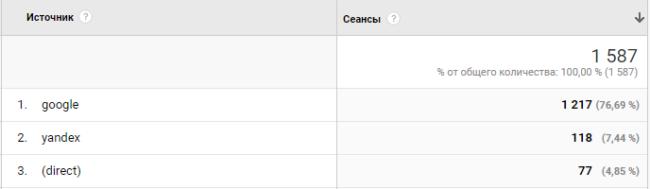 Google analytics для новичков