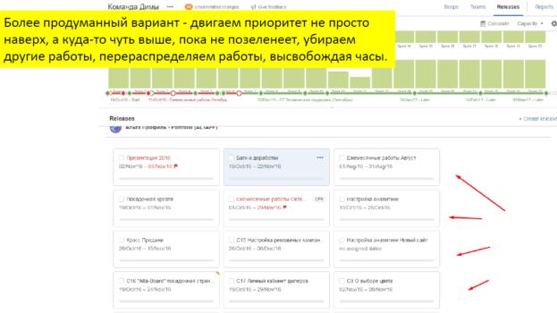 Как управлять проектами по веб-разработке