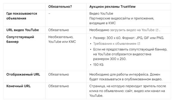 Технические требования к объявлениям в формате TrueView In-Stream