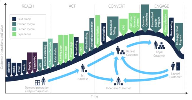 Электронный, digital- и интернет-маркетинг. В чем разница?