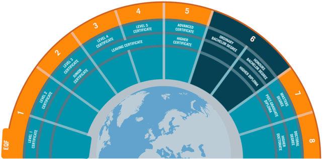 Что должен уметь digital-директор? Европейские стандарты профессии