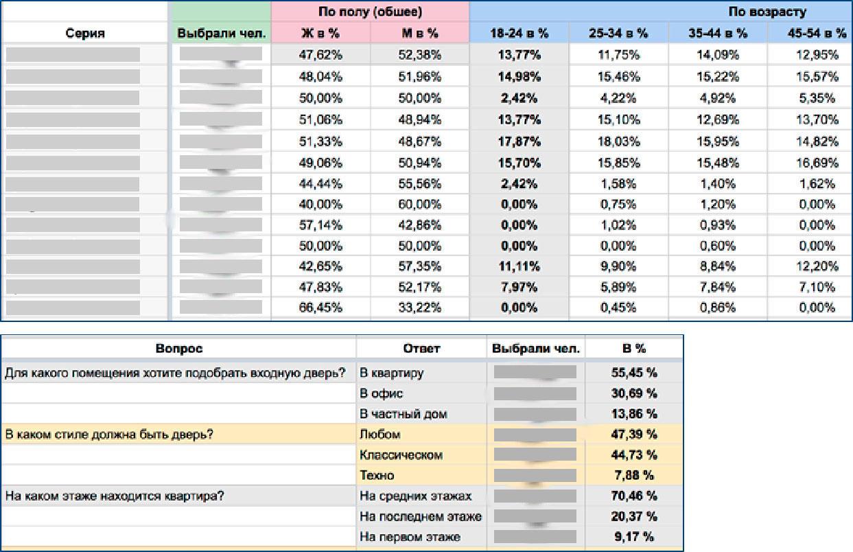 Сможет ли сквозная аналитика изменить ваш бизнес? 3 кейса