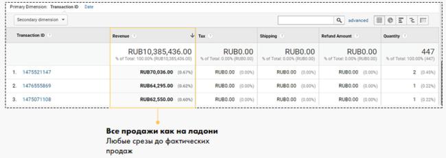 Продажи в дилерских сетях