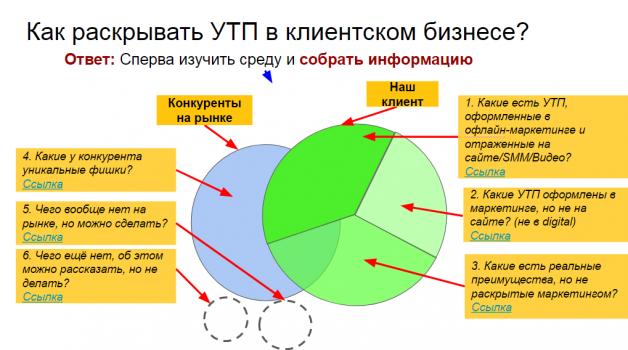 Чек-лист разработки стратегии интернет-маркетинга и продаж