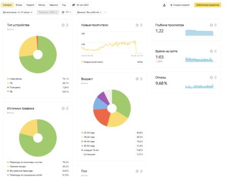Веб-аналитика позволяет сформировать полную картину о посещаемости сайта + изучить действия и поведение пользователей