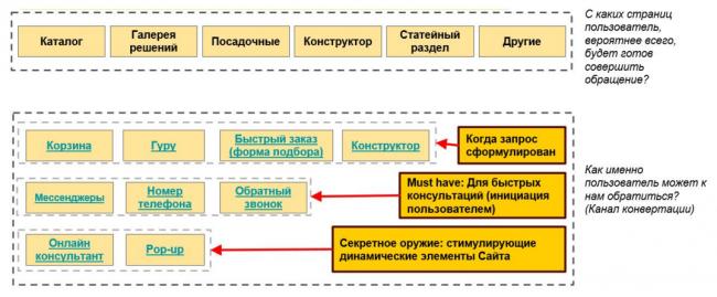 чек-лист конверсии сайта