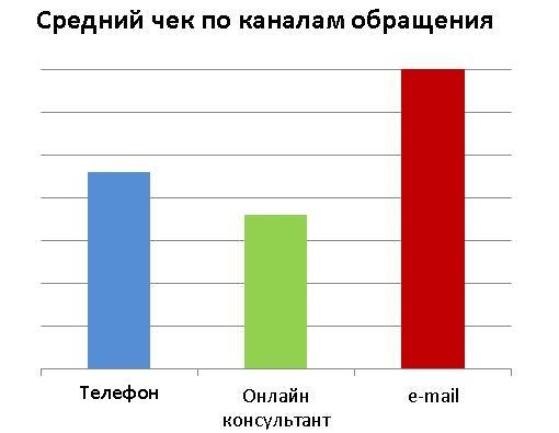 Средний чек по каналам обращения