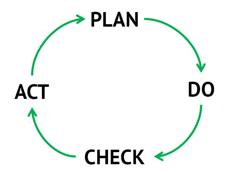 Никакого хаоса в электронном маркетинге - планирование-действие-проверка-корректировка