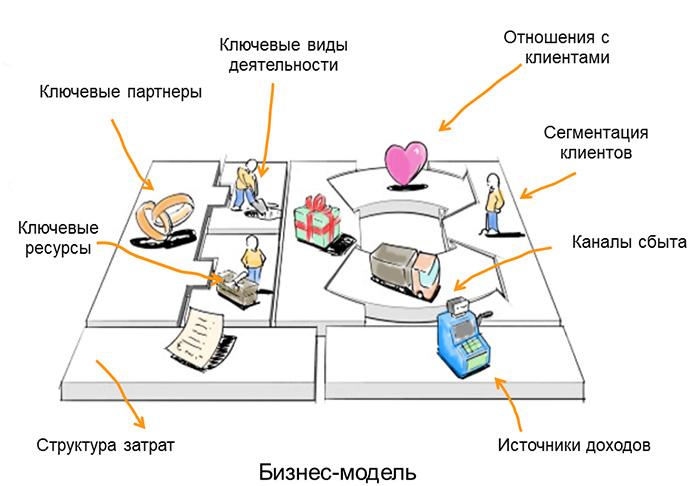 Бизнес-модель компании