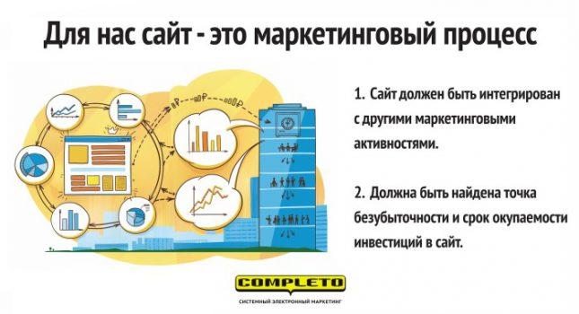 Сайт для B2B – это маркетинговый процесс