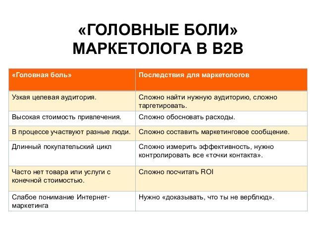 Головные боли маркетолога в b2b