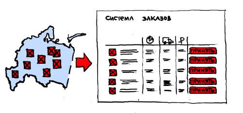 автоматизация процесса обработки заказа