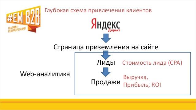 Глубокая схема привлечения клиентов