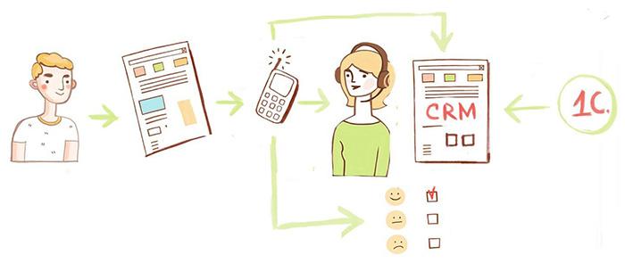 Связать телефонию с персонализированной аналитикой