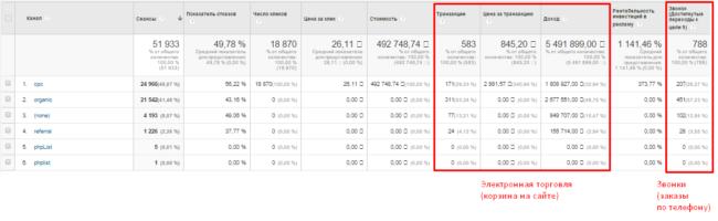 Как увеличить продажи из интернет-рекламы