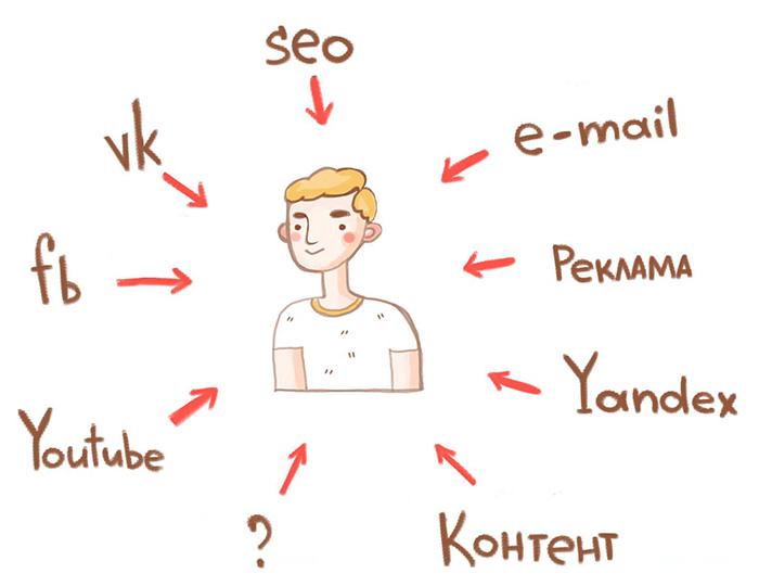 Когда Яндекс.Метрика или Google Analytics абсолютно бесполезны