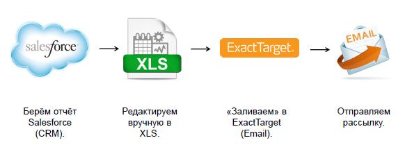 1. Проблемный процесс (EMAIL)