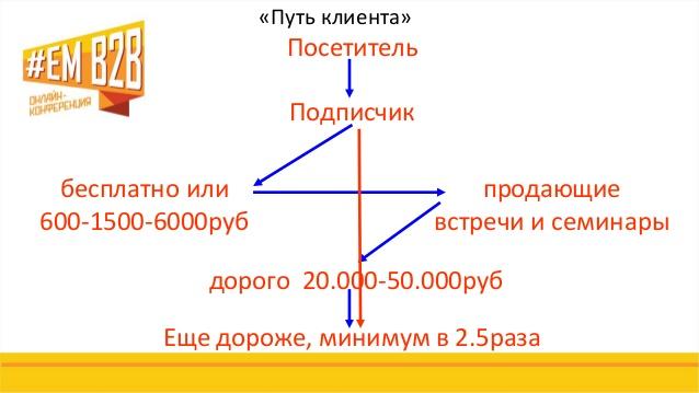 Путь клиента