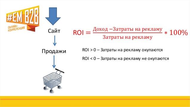 ROI - коэффициент