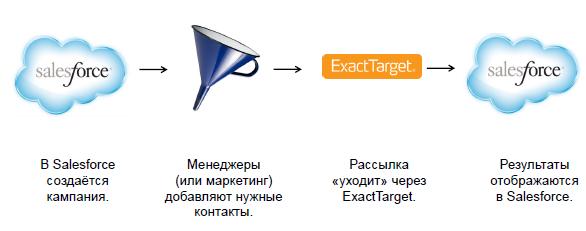 восстановить существующий функционал интеграции Salesforce с программой ExactTarget