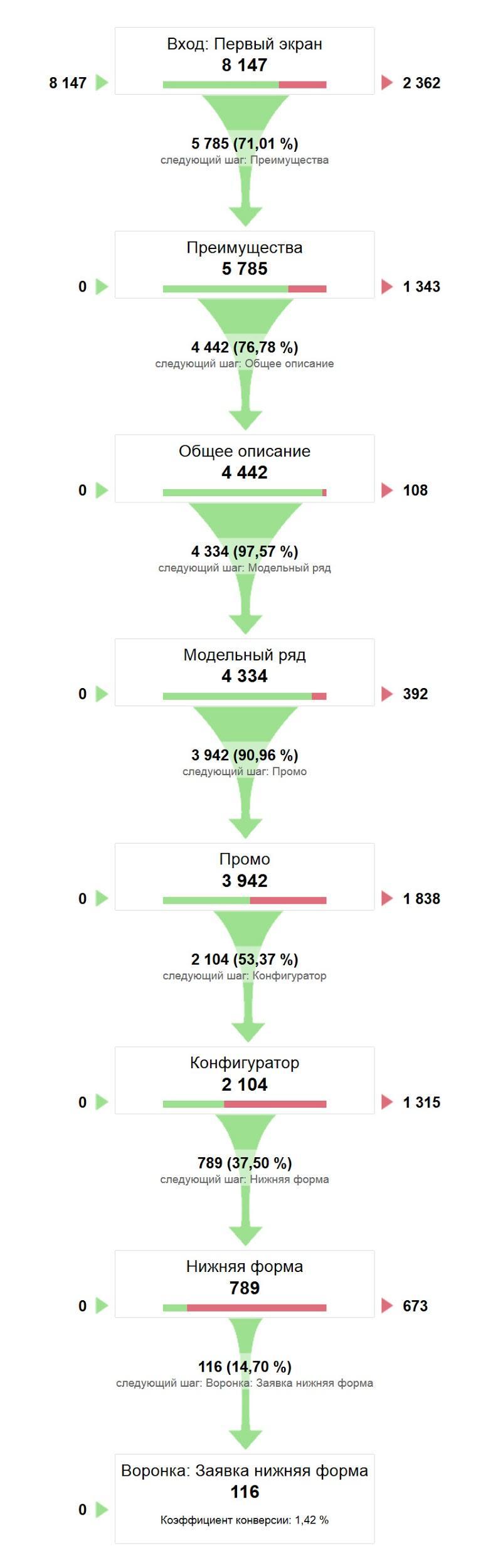 визуализация конверсионной воронки