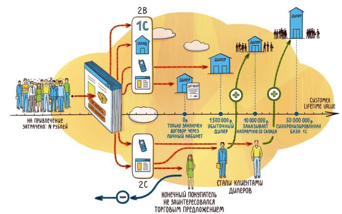 Временной период и масштаб оценки эффективности интернет-маркетинга