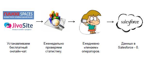 чат клиентской поддержки на основе решения JivoSite
