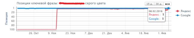 Как увеличить трафик сайта?