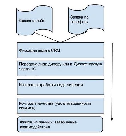 Принципиальная схема контроля продаж у дилеров