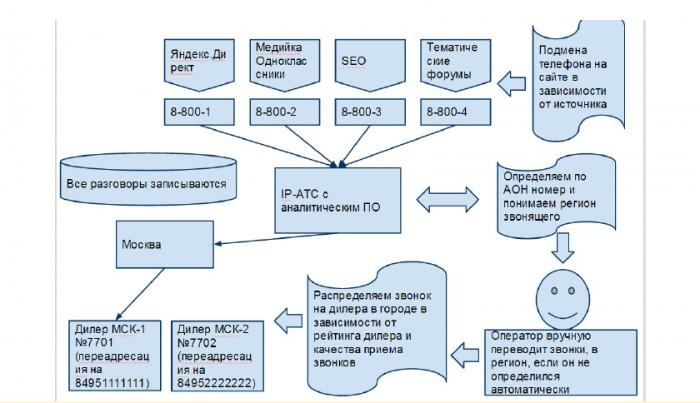 IP-АТС с аналитическим ПО