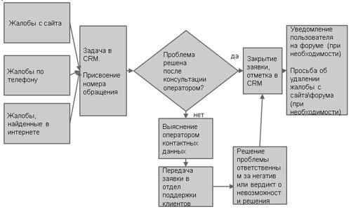 Интеграция CRM и телефонии