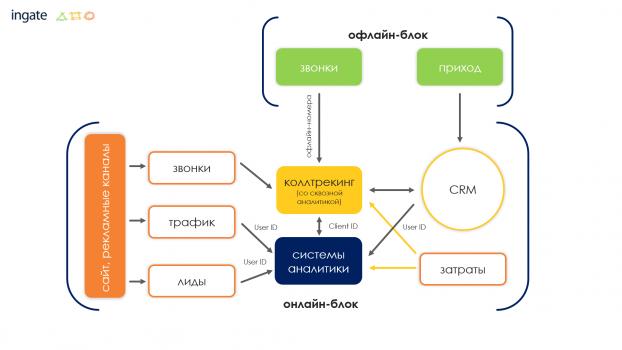Модель для сборки: три схемы сквозной аналитики для B2C