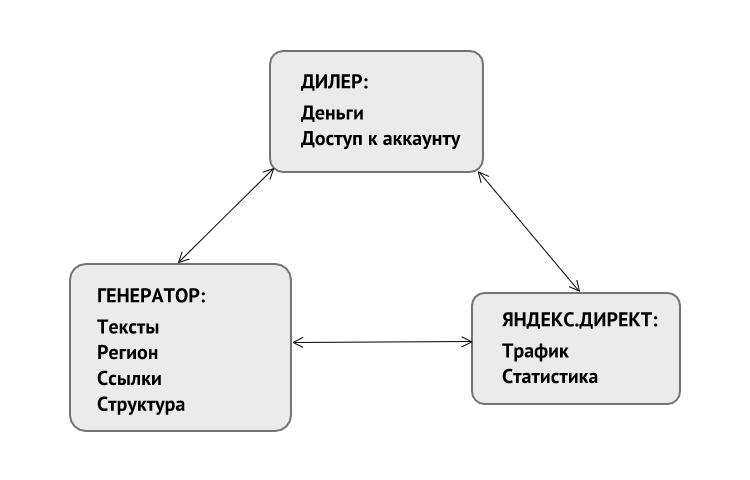 Генератор сайтов