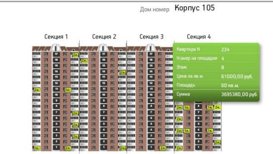 Исследование рынка недвижимости